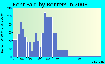 Rent paid by renters in 2009 in Mill Hill in Bridgeport neighborhood in CT