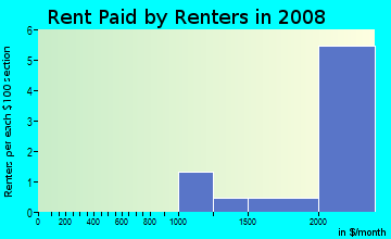 Rent paid by renters in 2009 in Kings Highway North Historic District in Westport neighborhood in CT