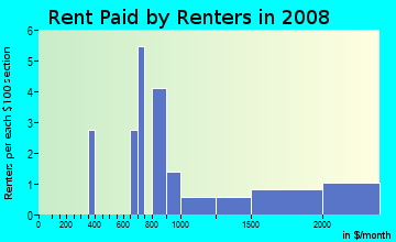 Rent paid by renters in 2009 in Hale Court in Westport neighborhood in CT