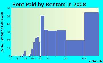 Rent paid by renters in 2009 in Saugatuck in Westport neighborhood in CT