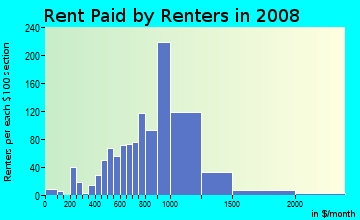 Rent paid by renters in 2009 in Upper Madison in Bridgeport neighborhood in CT