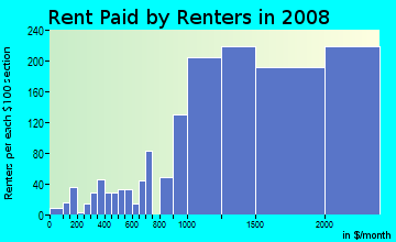 Rent paid by renters in 2009 in Ridgeway in Stamford neighborhood in CT