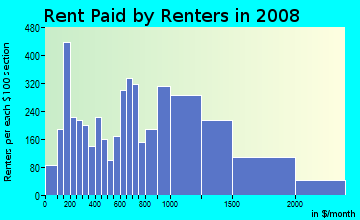 Rent paid by renters in 2009 in West Side in Stamford neighborhood in CT