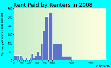 Rent paid by renters in 2009 in Beaver Hills in New Haven neighborhood in CT