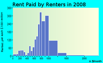 Rent paid by renters in 2009 in Lower Nichols in Trumbull neighborhood in CT
