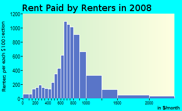Rent paid by renters in 2009 in Brightwood Park in Washington neighborhood in DC