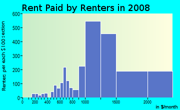 Rent paid by renters in 2009 in George Washington University in Washington neighborhood in DC