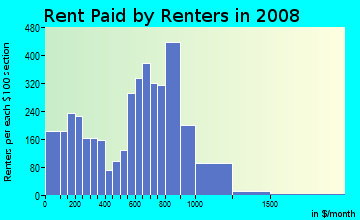 Rent paid by renters in 2009 in Ivy City in Washington neighborhood in DC