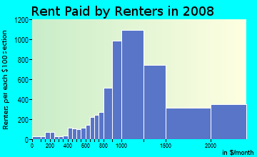 Rent paid by renters in 2009 in Dupont Circle in Washington neighborhood in DC