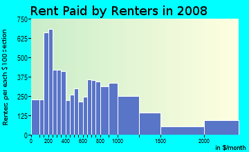 Rent paid by renters in 2009 in Mount Vernon Square in Washington neighborhood in DC