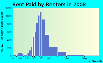 Rent paid by renters in 2009 in Penn Branch in Washington neighborhood in DC