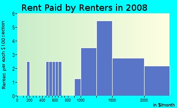 Rent paid by renters in 2009 in Mall in Washington neighborhood in DC