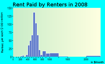 Rent paid by renters in 2009 in The Flats in Wilmington neighborhood in DE