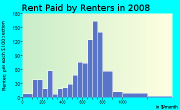Rent paid by renters in 2009 in Hedgeville in Wilmington neighborhood in DE