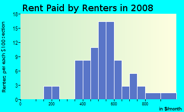 Rent paid by renters in 2009 in Market Street Mall in Wilmington neighborhood in DE
