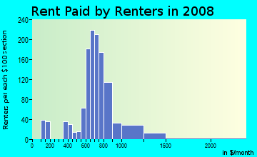Rent paid by renters in 2009 in Milltown in Wilmington neighborhood in DE