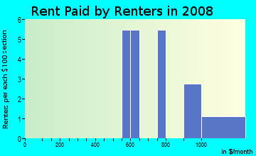 Rent paid by renters in 2009 in Fairmont Mobile Estates in Ruskin neighborhood in FL