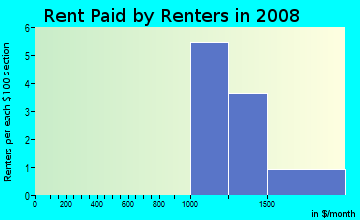 Rent paid by renters in 2009 in Hickory Lakes in Brandon neighborhood in FL