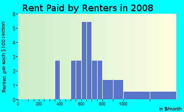 Rent paid by renters in 2009 in Radnor in Bella Vista neighborhood in AR