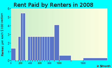 Rent paid by renters in 2009 in Lakeside in Riverview neighborhood in FL