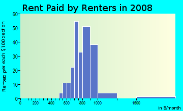 Rent paid by renters in 2009 in Brigadoon on Lake Heather Townhome in Tampa neighborhood in FL