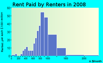 Rent paid by renters in 2009 in Citrus Park Town Center in Tampa neighborhood in FL