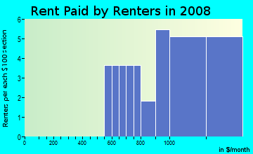 Rent paid by renters in 2009 in Lowell Village in Tampa neighborhood in FL