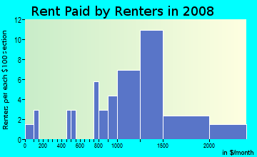 Rent paid by renters in 2009 in Arbor Greene in Tampa neighborhood in FL
