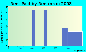 Rent paid by renters in 2009 in Melanie in Bella Vista neighborhood in AR