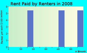 Rent paid by renters in 2009 in Missouri Park in Tampa neighborhood in FL