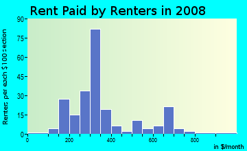Rent paid by renters in 2009 in Brooklyn in Jacksonville neighborhood in FL
