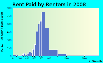 Rent paid by renters in 2009 in Mayport in Atlantic Beach neighborhood in FL