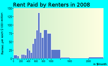 Rent paid by renters in 2009 in Ortega in Jacksonville neighborhood in FL