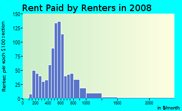 Rent paid by renters in 2009 in South Jacksonville in Jacksonville neighborhood in FL