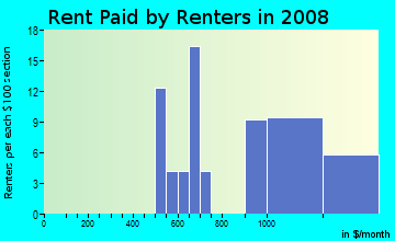 Rent paid by renters in 2009 in West Jacksonville in Jacksonville neighborhood in FL