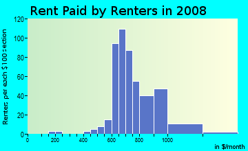 Rent paid by renters in 2009 in Sonoma Park Condo in Tampa neighborhood in FL