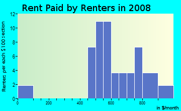 Rent paid by renters in 2009 in Towneplace Suites at Tampa Telecom Park in Tampa neighborhood in FL