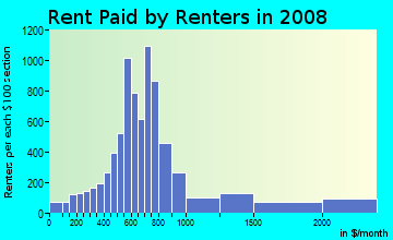 Rent paid by renters in 2009 in Edgewater in Miami neighborhood in FL