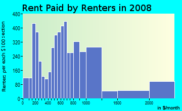 Rent paid by renters in 2009 in Downtown in Miami neighborhood in FL