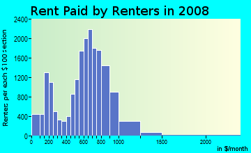 Rent paid by renters in 2009 in Allapattah in Miami neighborhood in FL