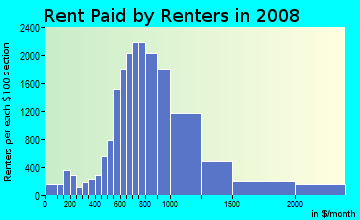 Rent paid by renters in 2009 in Coral Way in Miami neighborhood in FL
