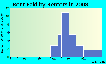 Rent paid by renters in 2009 in Armenia Gardens in Tampa neighborhood in FL