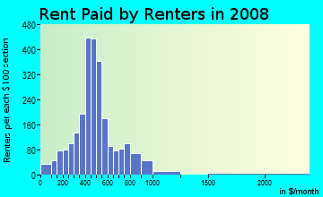Rent paid by renters in 2009 in Tillman's Corner in Mobile neighborhood in AL