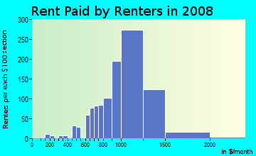 Rent paid by renters in 2009 in Bayshore Beautiful in Tampa neighborhood in FL