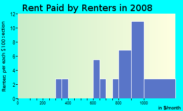 Rent paid by renters in 2009 in Crestridge in Tampa neighborhood in FL