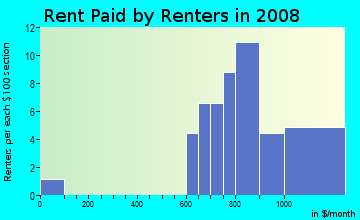Rent paid by renters in 2009 in Gandy Gardens in Tampa neighborhood in FL