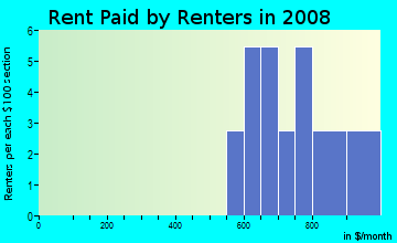 Rent paid by renters in 2009 in Hillsborough Galleria in Tampa neighborhood in FL