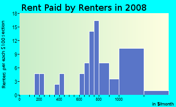 Rent paid by renters in 2009 in North Park Annex in Tampa neighborhood in FL