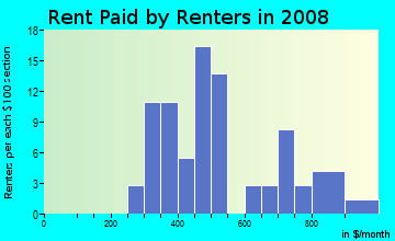 Rent paid by renters in 2009 in Woodlawn Park in Tampa neighborhood in FL