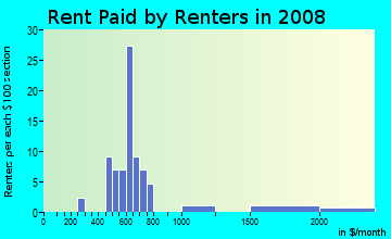 Rent paid by renters in 2009 in Bellafont Gardens in Fayetteville neighborhood in AR